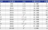 星图挂机软件_NPT、PT、R、G螺纹标准尺寸表_管螺纹标准尺寸表_锥度管螺纹对照表规格表