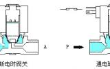 星图平台官网地址_电磁阀工作原理