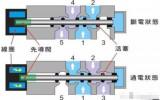 星图网页登录换向阀工作原理和结构特点2