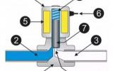 星图测速官网电磁阀设备运用广泛,产业结构调整是发展方向